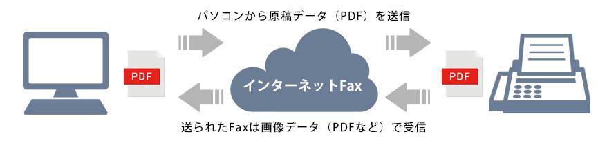 インターネットFAXの仕組み